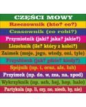 Części mowy kolorowe