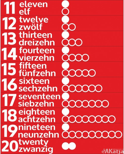 Liczby od 11 do 20 w języku angielskim i niemieckim