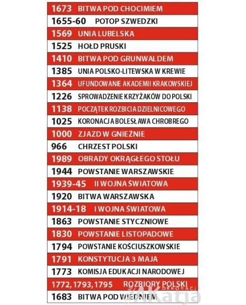 Daty historyczne - 24 biało-czerwone naklejki