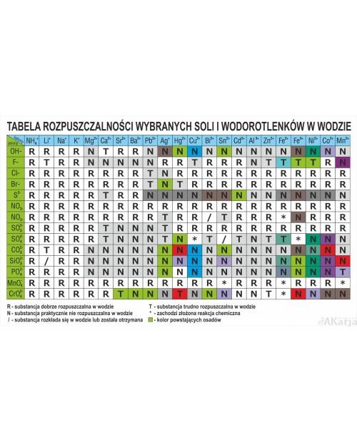 Tabela rozpuszczalności wybranych soli i wodorotlenków w wodzie