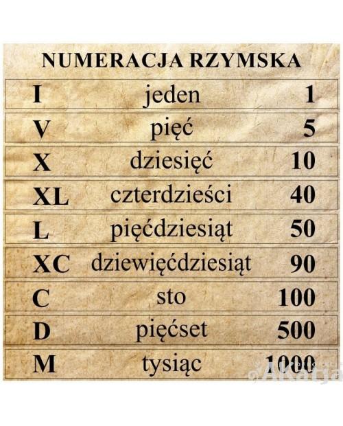 Naklejki na schody: Rzymski system zapisywania liczb